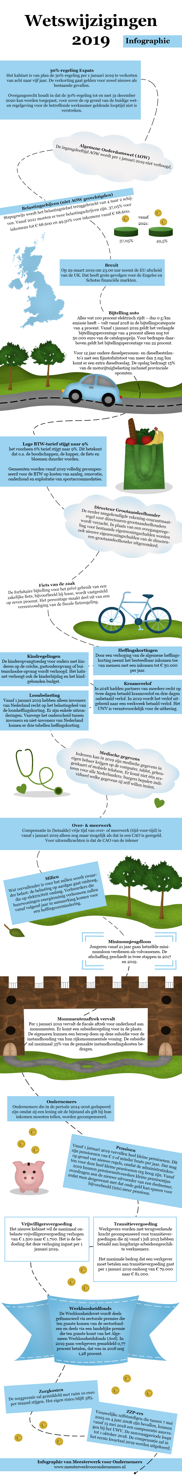 Infographic-Wetswijzigingen-Meesterwerk-voor-Ondernemers